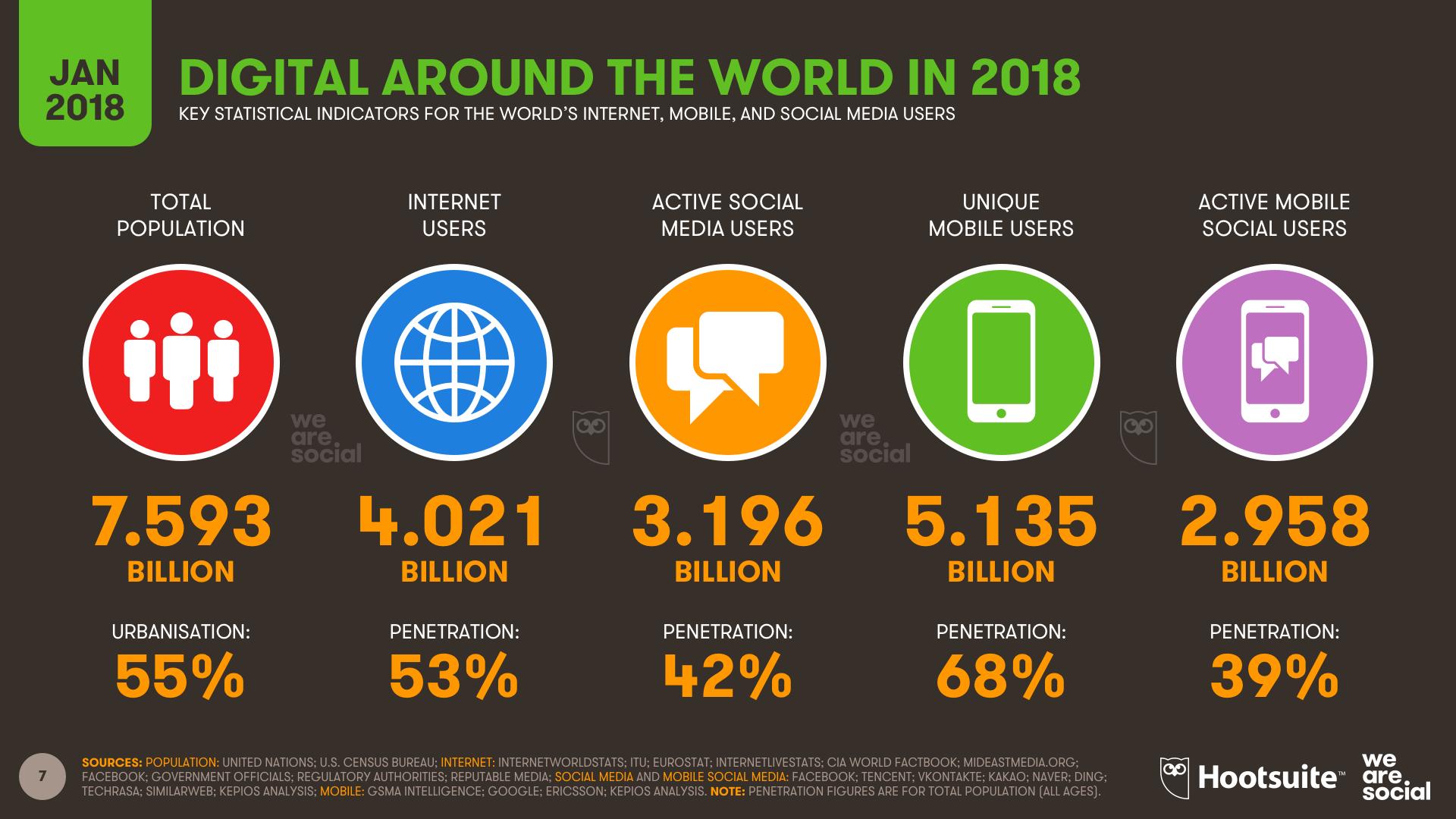 Digital around the world in 2018